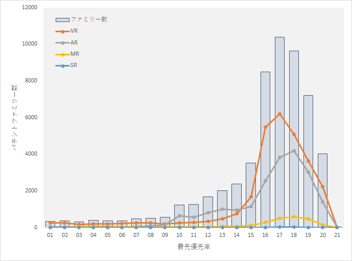 XRテクノロジーに関するグローバル特許出願推移マップ